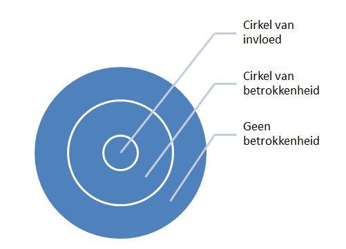 Cirkel-van-geen-betrokkenheid