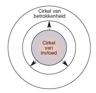Kleur cirkel van invloed